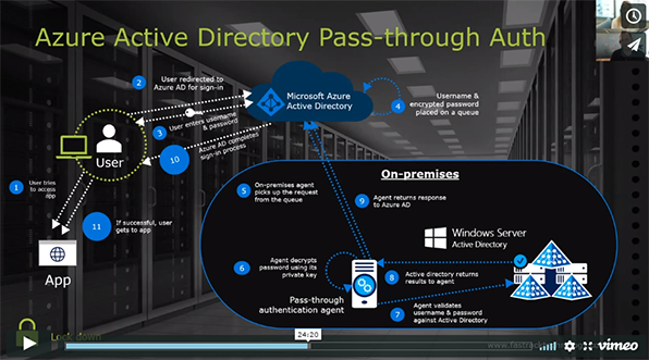 Azure AD pass-through auth